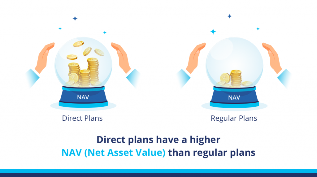 Mutual Fund Direct Plans